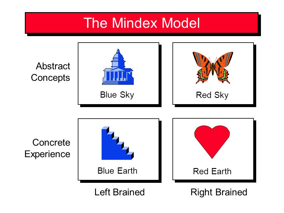 The Mindex Model Abstract Concepts Concrete Experience Left Brained
