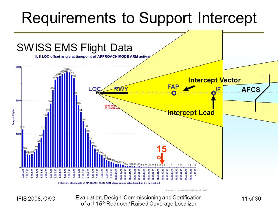 Requirements to Support Intercept