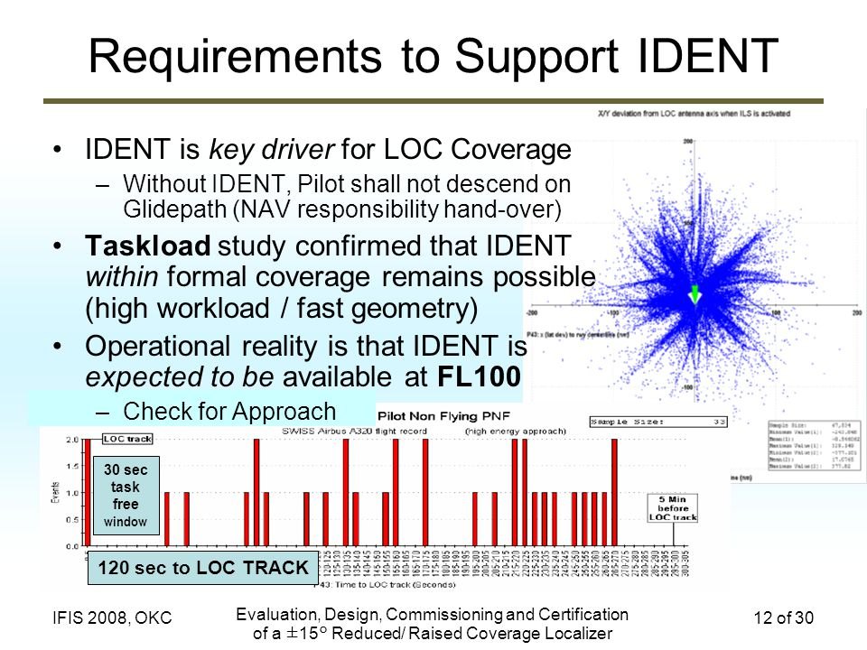 Requirements to Support IDENT