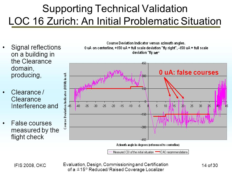 Supporting Technical Validation LOC 16 Zurich: An Initial Problematic Situation