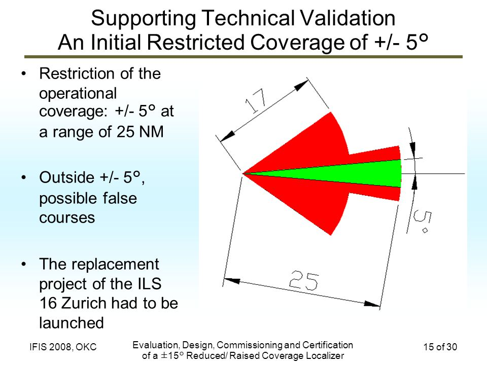 Supporting Technical Validation An Initial Restricted Coverage of +/- 5°