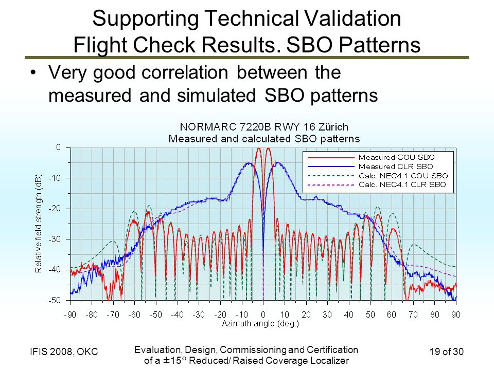 Supporting Technical Validation Flight Check Results. SBO Patterns