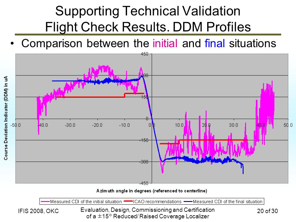 Supporting Technical Validation Flight Check Results. DDM Profiles