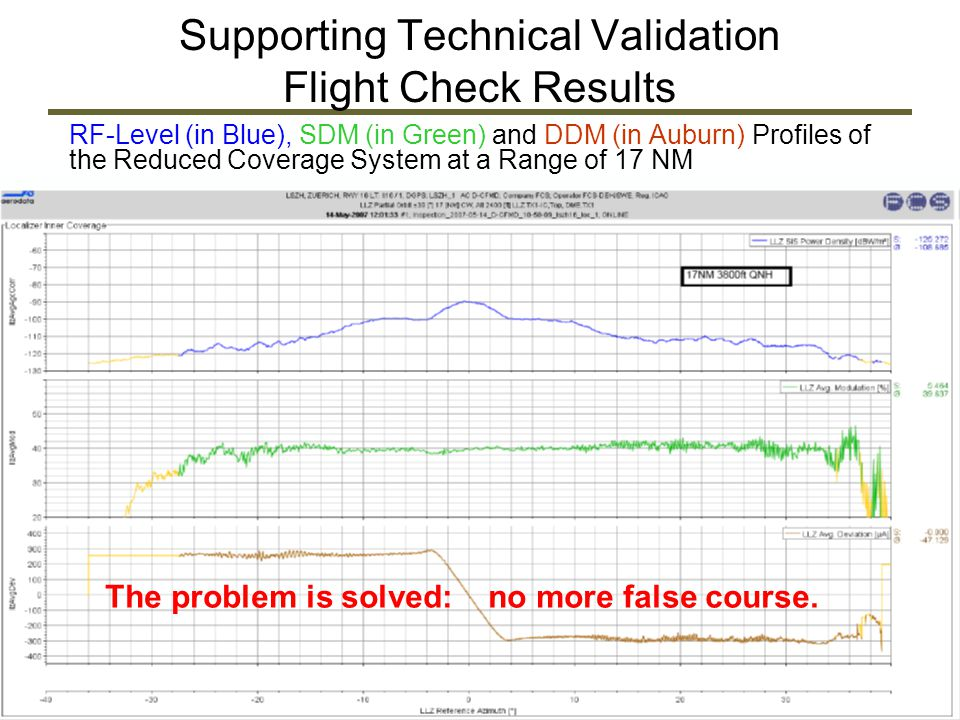 Supporting Technical Validation Flight Check Results