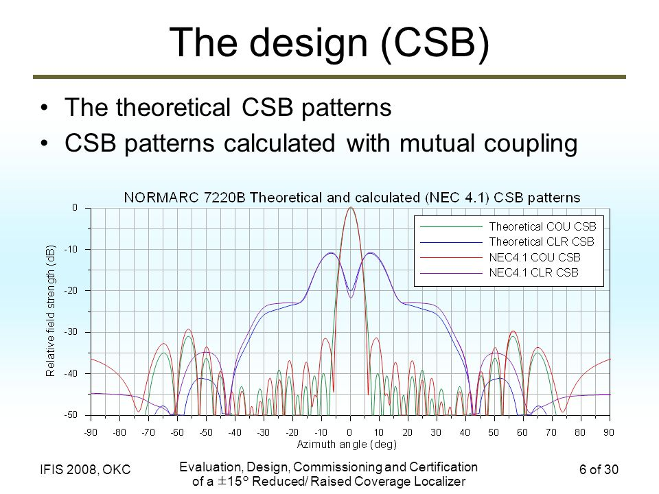 The design (CSB) The theoretical CSB patterns