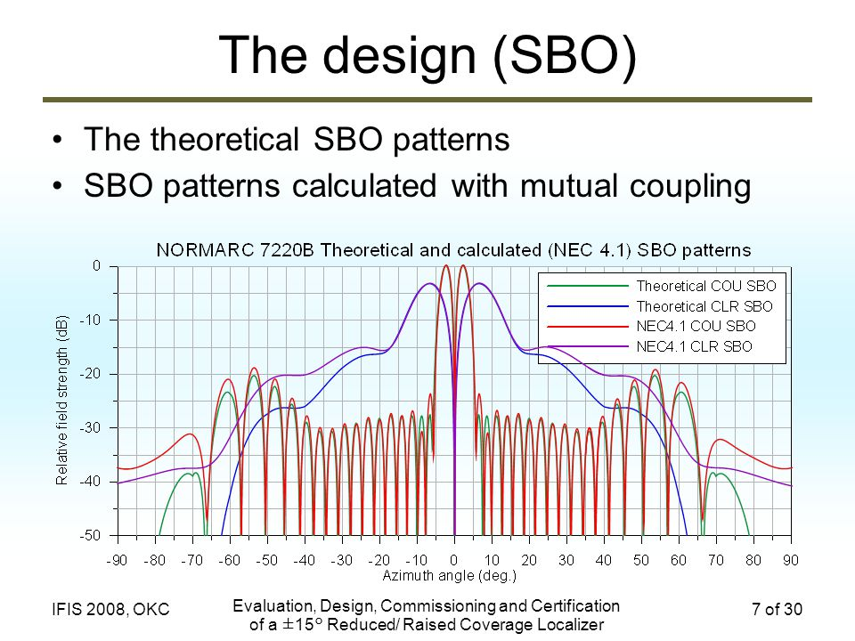 The design (SBO) The theoretical SBO patterns