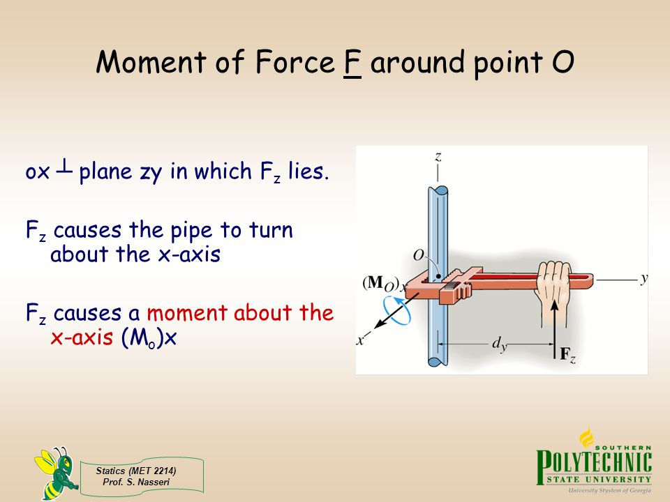 Moment of Force F around point O