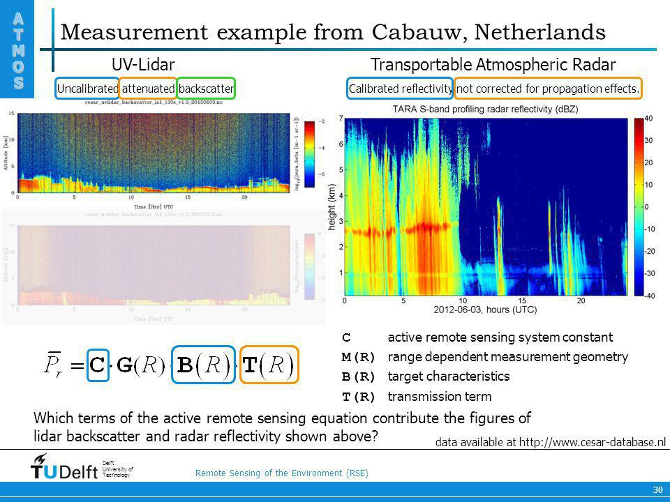 Measurement example from Cabauw, Netherlands