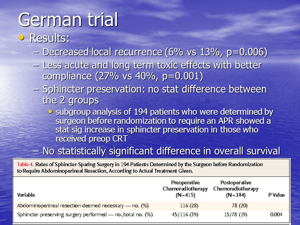 German trial Results: Decreased local recurrence (6% vs 13%, p=0.006)