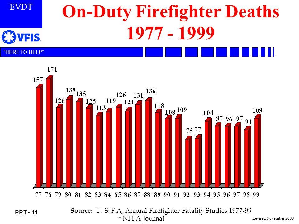 On-Duty Firefighter Deaths 1977 - 1999