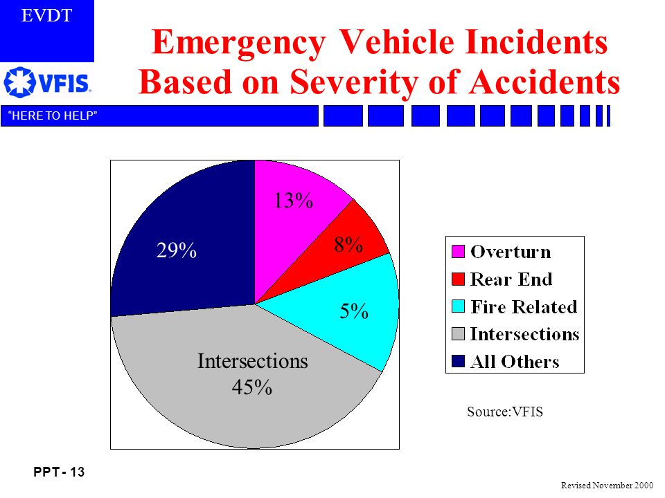 Emergency Vehicle Incidents Based on Severity of Accidents