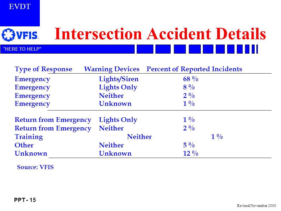 Intersection Accident Details