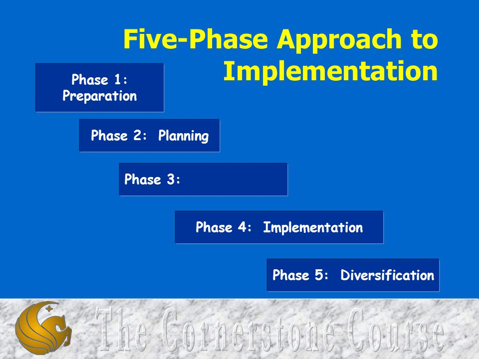 Five-Phase Approach to Implementation