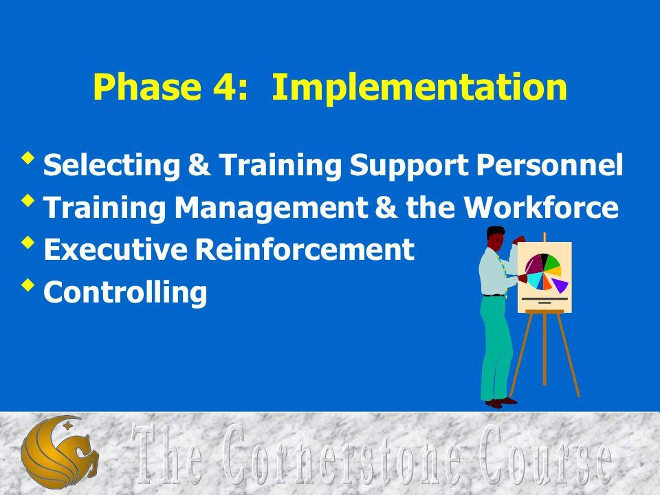 Phase 4: Implementation