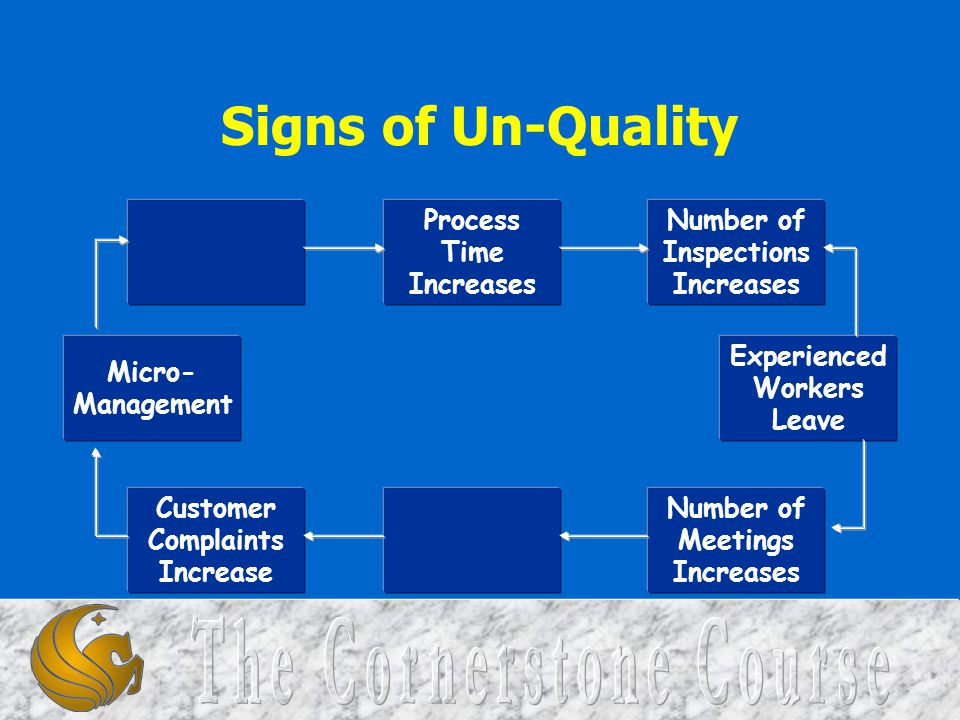 Signs of Un-Quality Process Time Increases Number of Inspections