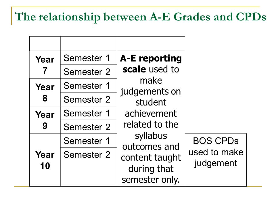 The relationship between A-E Grades and CPDs