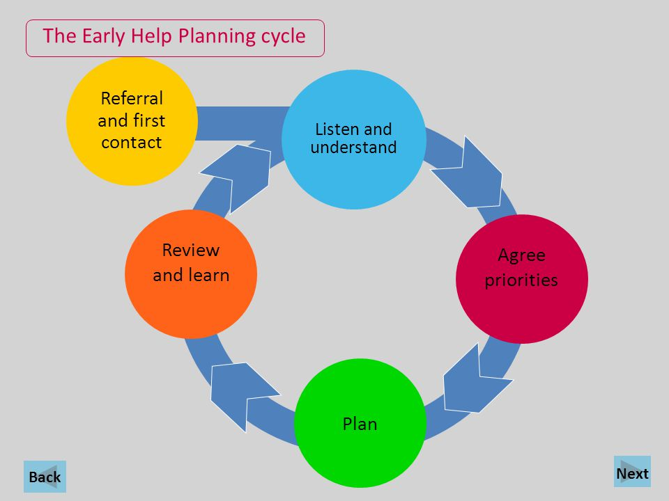 The Early Help Planning cycle