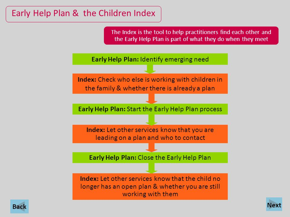 Early Help Plan & the Children Index