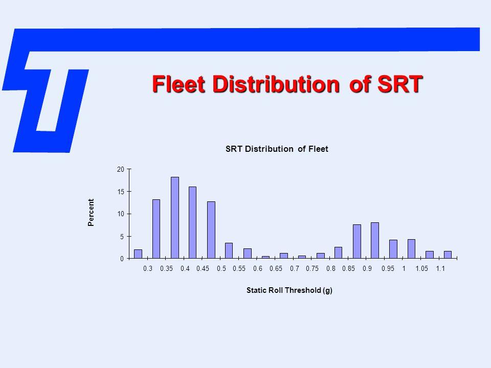 Fleet Distribution of SRT