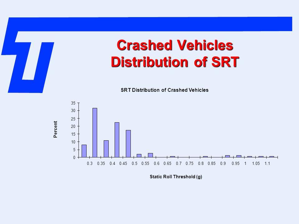 Crashed Vehicles Distribution of SRT