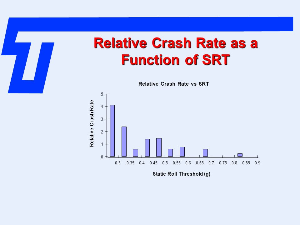 Relative Crash Rate as a Function of SRT