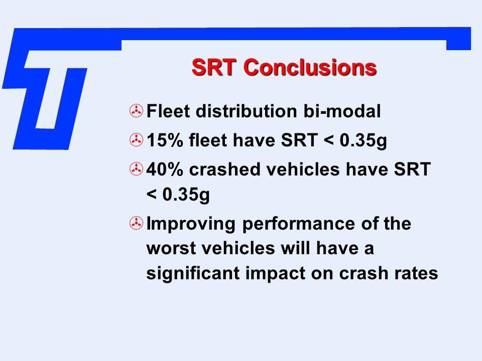 SRT Conclusions Fleet distribution bi-modal