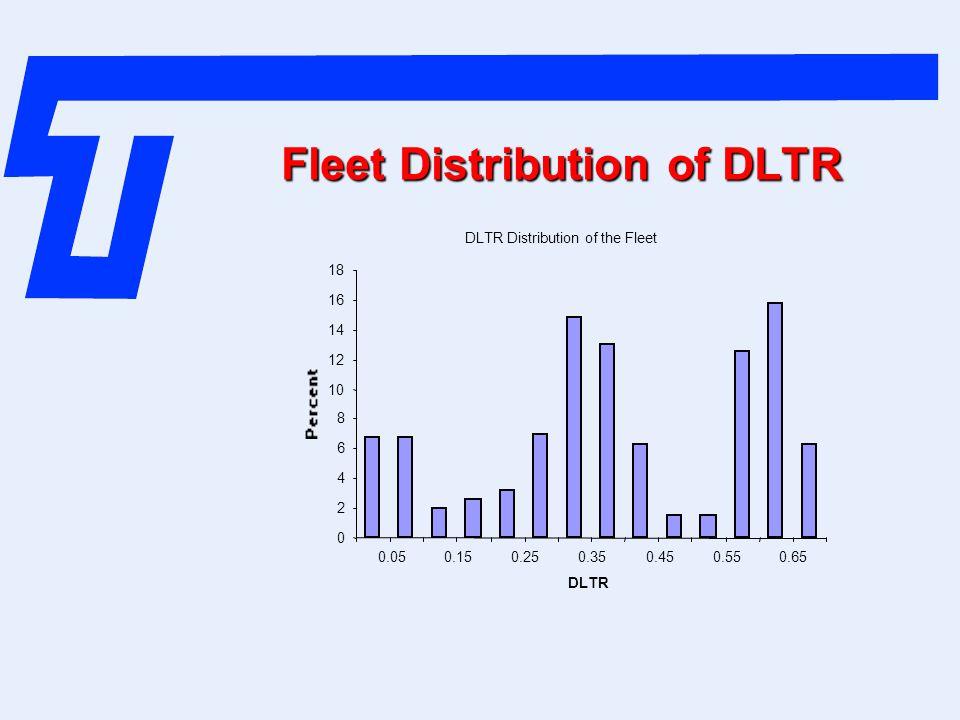 Fleet Distribution of DLTR