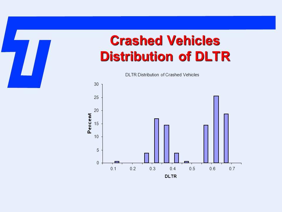 Crashed Vehicles Distribution of DLTR