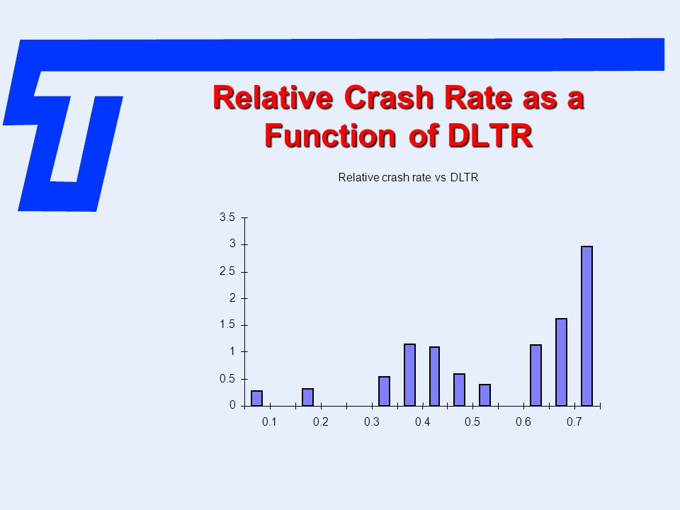 Relative Crash Rate as a Function of DLTR