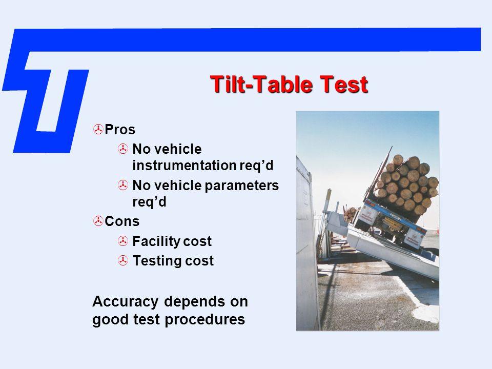 Tilt-Table Test Accuracy depends on good test procedures Pros