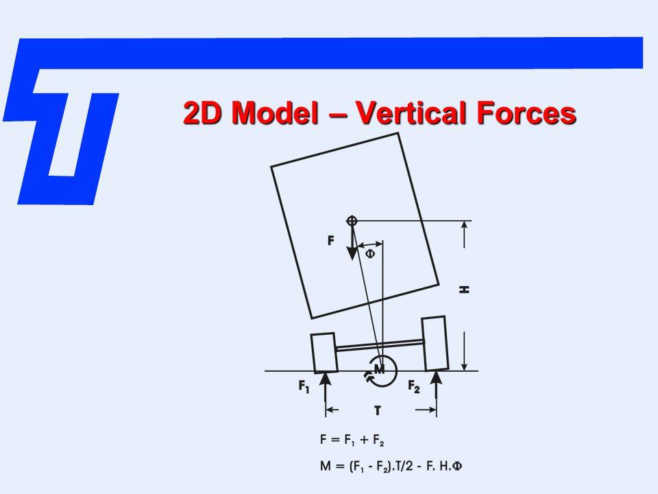 2D Model – Vertical Forces