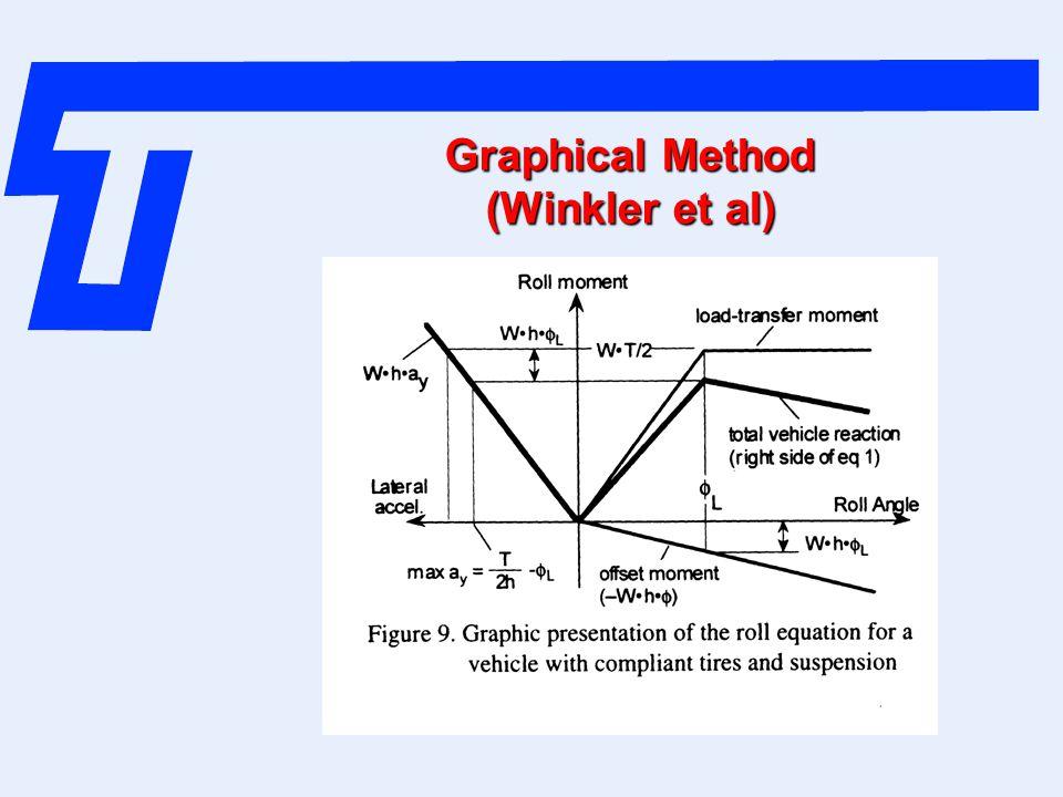 Graphical Method (Winkler et al)