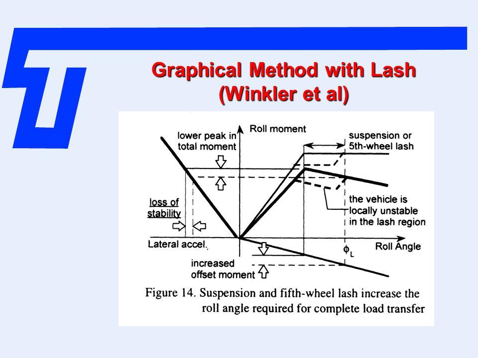 Graphical Method with Lash (Winkler et al)