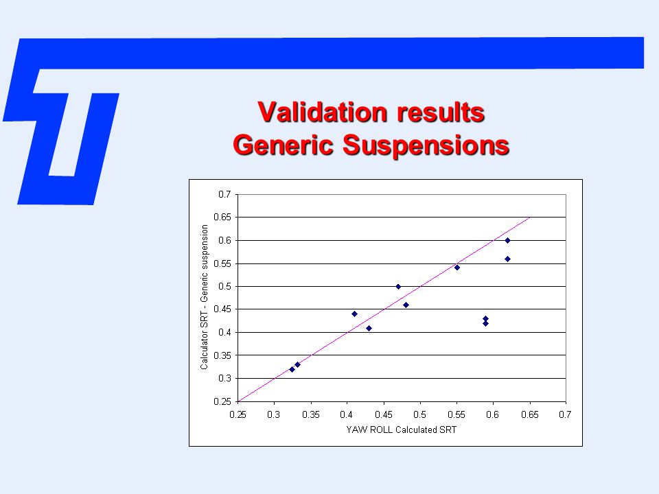 Validation results Generic Suspensions