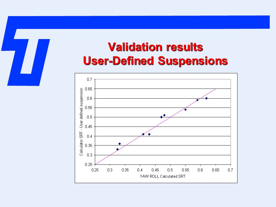 Validation results User-Defined Suspensions