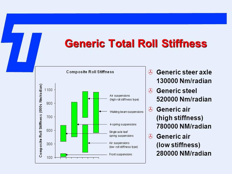 Generic Total Roll Stiffness