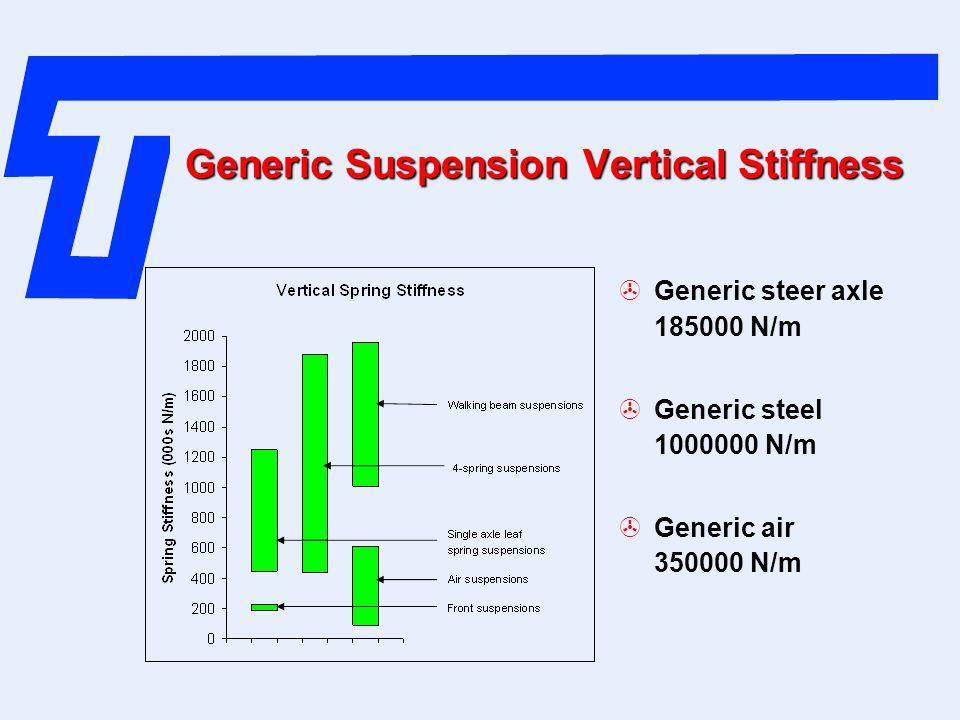 Generic Suspension Vertical Stiffness