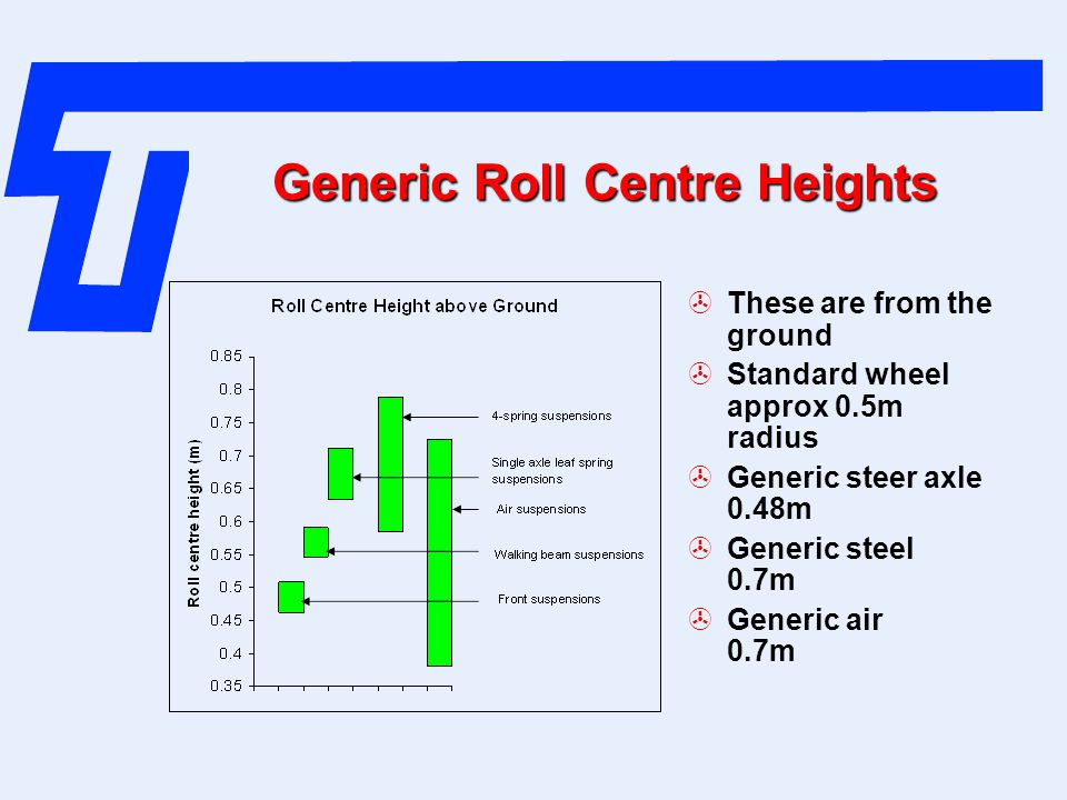 Generic Roll Centre Heights