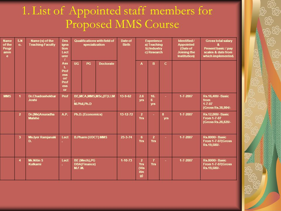 List of Appointed staff members for Proposed MMS Course