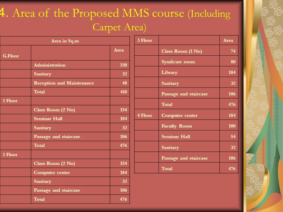 4. Area of the Proposed MMS course (Including Carpet Area)