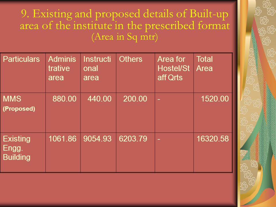 9. Existing and proposed details of Built-up area of the institute in the prescribed format (Area in Sq mtr)