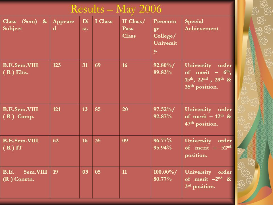Results – May 2006 Class (Sem) & Subject Appeared Dist. I Class