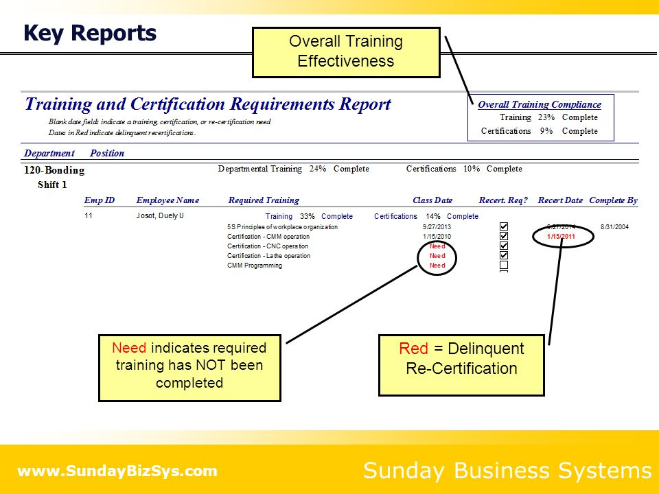 Key Reports Overall Training Effectiveness