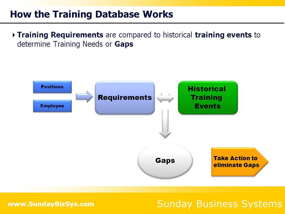 How the Training Database Works