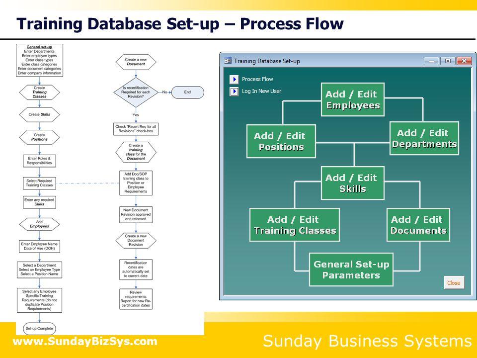 Training Database Set-up – Process Flow