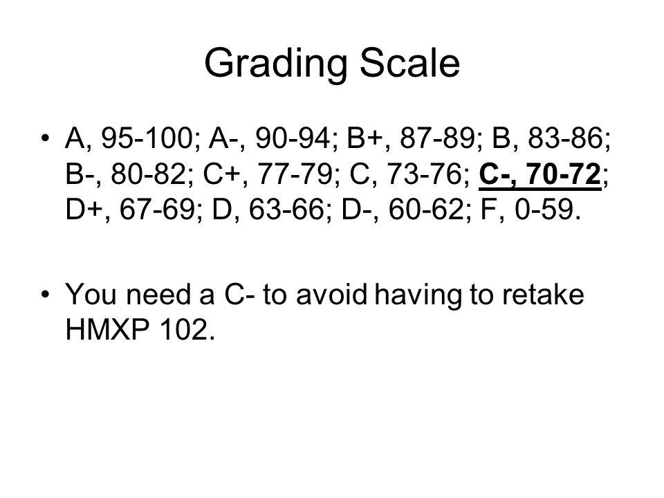 Grading Scale A, 95-100; A-, 90-94; B+, 87-89; B, 83-86; B-, 80-82; C+, 77-79; C, 73-76; C-, 70-72; D+, 67-69; D, 63-66; D-, 60-62; F, 0-59.