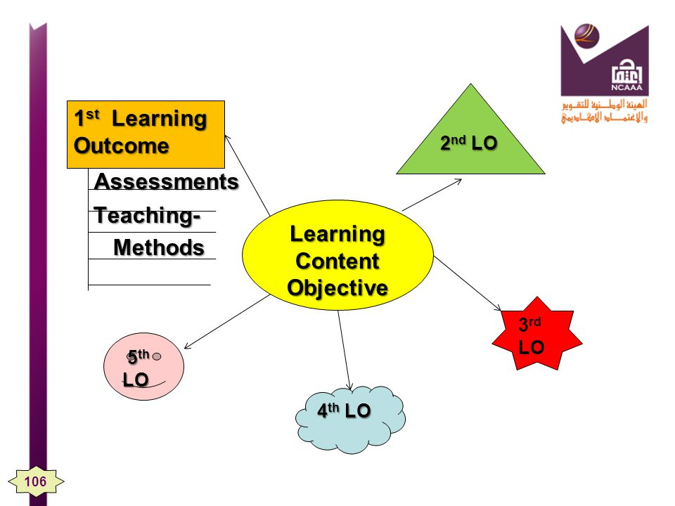 Assessments 1st Learning Outcome Methods Learning Content Objective
