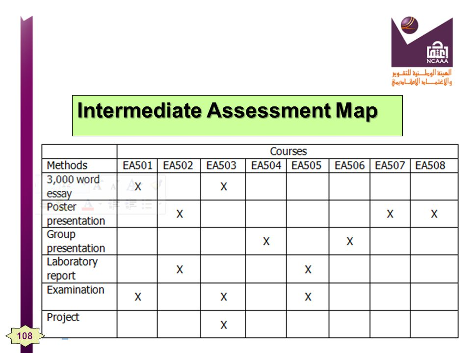 Intermediate Assessment Map