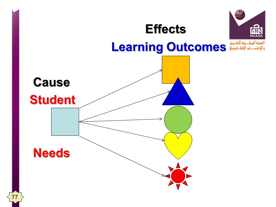 Effects Learning Outcomes Cause Student Needs