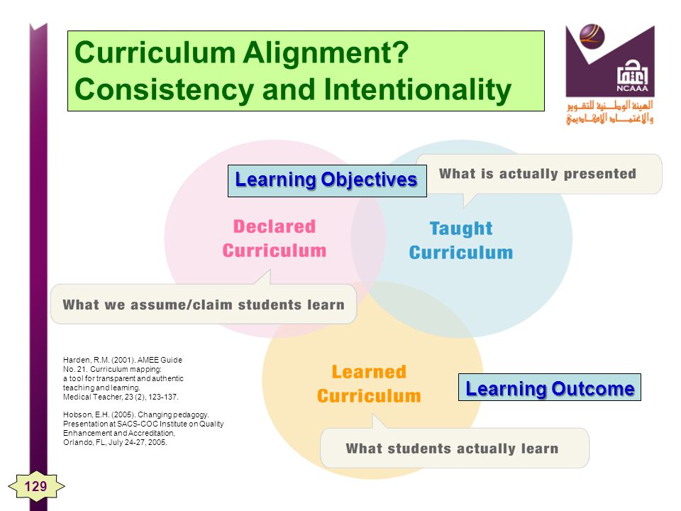 Curriculum Alignment Consistency and Intentionality